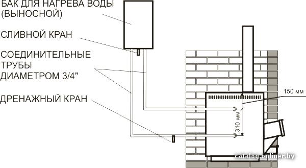 Рекомендации по установке.  Печи с теплообменником позволяют поместить бак с горячей водой в помещениях.